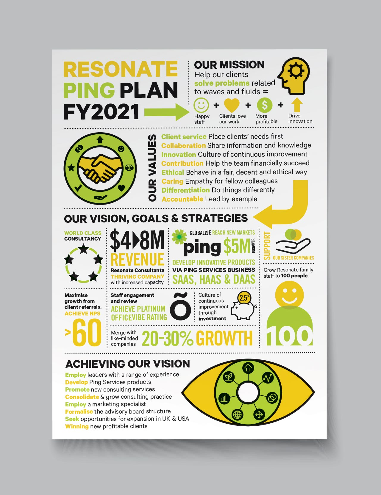 Ping Services infographic
